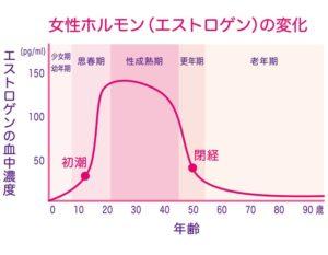 Changes in female hormones